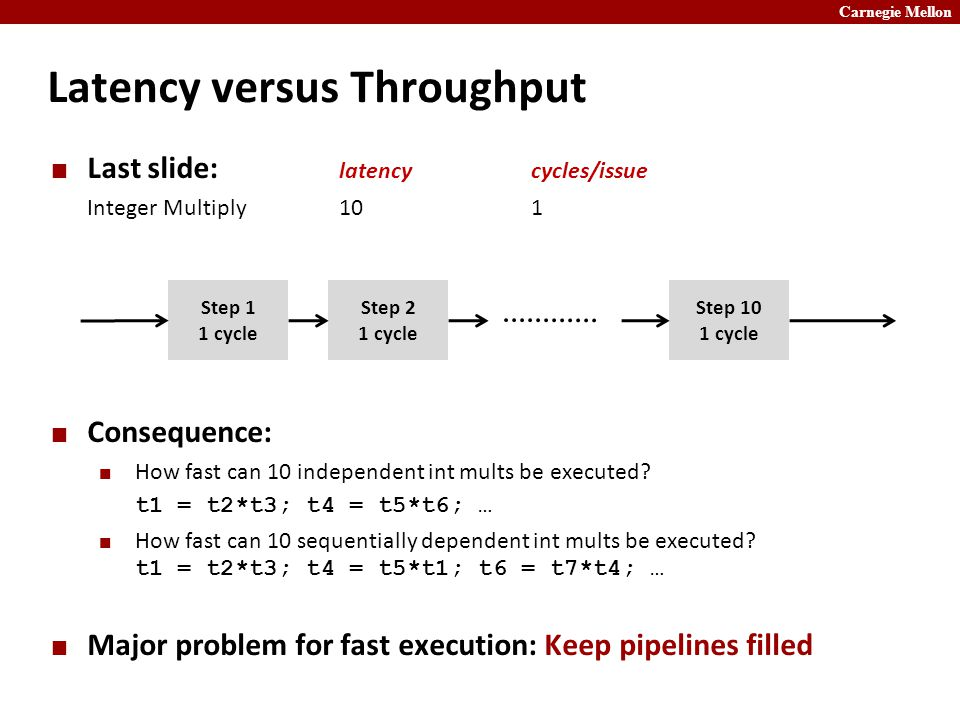 Carnegie Mellon Latency versus Throughput Last slide: latencycycles/issue Integer Multiply101 Step 1 1 cycle Step 2 1 cycle Step 10 1 cycle Consequence: How fast can 10 independent int mults be executed.