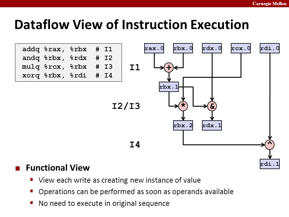 Carnegie Mellon Dataflow View of Instruction Execution Functional View  View each write as creating new instance of value  Operations can be performed as soon as operands available  No need to execute in original sequence rax.0 + rbx.0rdx.0rcx.0rdi.0 I1 I2/I3 I4 * ^ rbx.1 rdx.1 rbx.2 rdi.1 addq %rax, %rbx # I1 andq %rbx, %rdx # I2 mulq %rcx, %rbx # I3 xorq %rbx, %rdi # I4 &