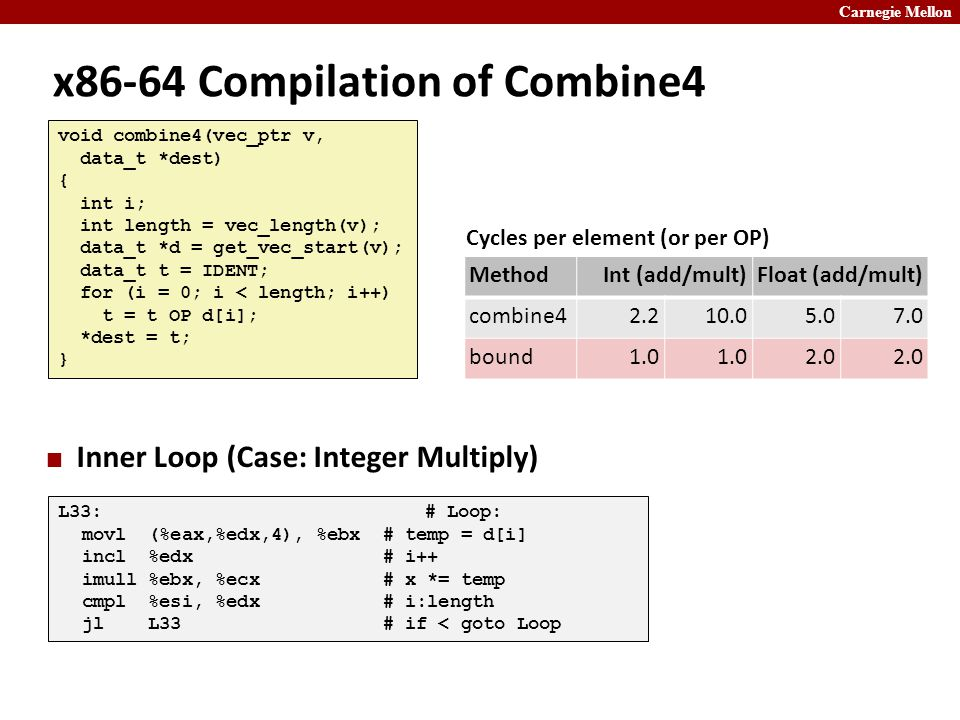 Carnegie Mellon x86-64 Compilation of Combine4 Inner Loop (Case: Integer Multiply) L33: # Loop: movl (%eax,%edx,4), %ebx # temp = d[i] incl %edx # i++ imull %ebx, %ecx # x *= temp cmpl %esi, %edx # i:length jl L33 # if < goto Loop void combine4(vec_ptr v, data_t *dest) { int i; int length = vec_length(v); data_t *d = get_vec_start(v); data_t t = IDENT; for (i = 0; i < length; i++) t = t OP d[i]; *dest = t; } MethodInt (add/mult)Float (add/mult) combine42.210.05.07.0 bound1.0 2.0 Cycles per element (or per OP)