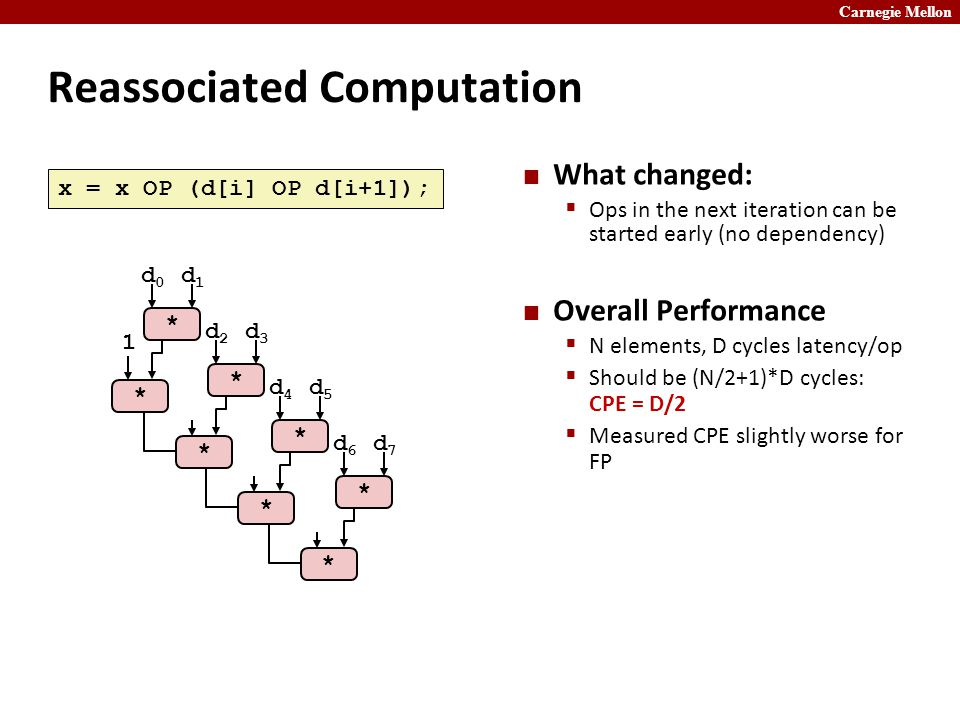 Carnegie Mellon Reassociated Computation What changed:  Ops in the next iteration can be started early (no dependency) Overall Performance  N elements, D cycles latency/op  Should be (N/2+1)*D cycles: CPE = D/2  Measured CPE slightly worse for FP * * 1 * * * d1d1 d0d0 * d3d3 d2d2 * d5d5 d4d4 * d7d7 d6d6 x = x OP (d[i] OP d[i+1]);