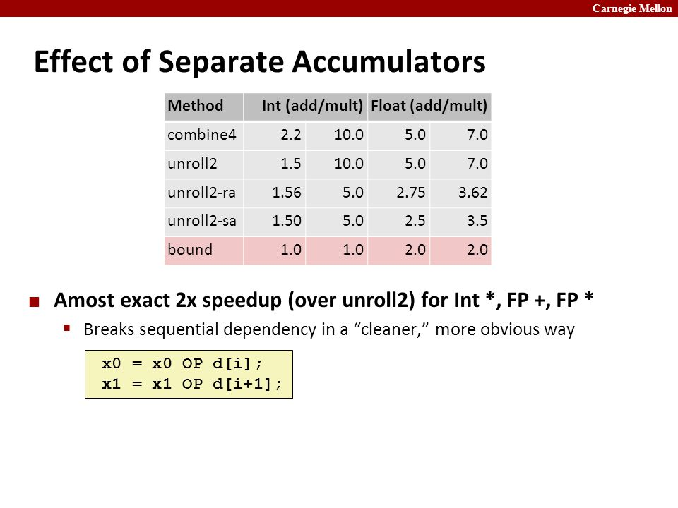 Carnegie Mellon Effect of Separate Accumulators Amost exact 2x speedup (over unroll2) for Int *, FP +, FP *  Breaks sequential dependency in a cleaner, more obvious way x0 = x0 OP d[i]; x1 = x1 OP d[i+1]; MethodInt (add/mult)Float (add/mult) combine42.210.05.07.0 unroll21.510.05.07.0 unroll2-ra1.565.02.753.62 unroll2-sa1.505.02.53.5 bound1.0 2.0