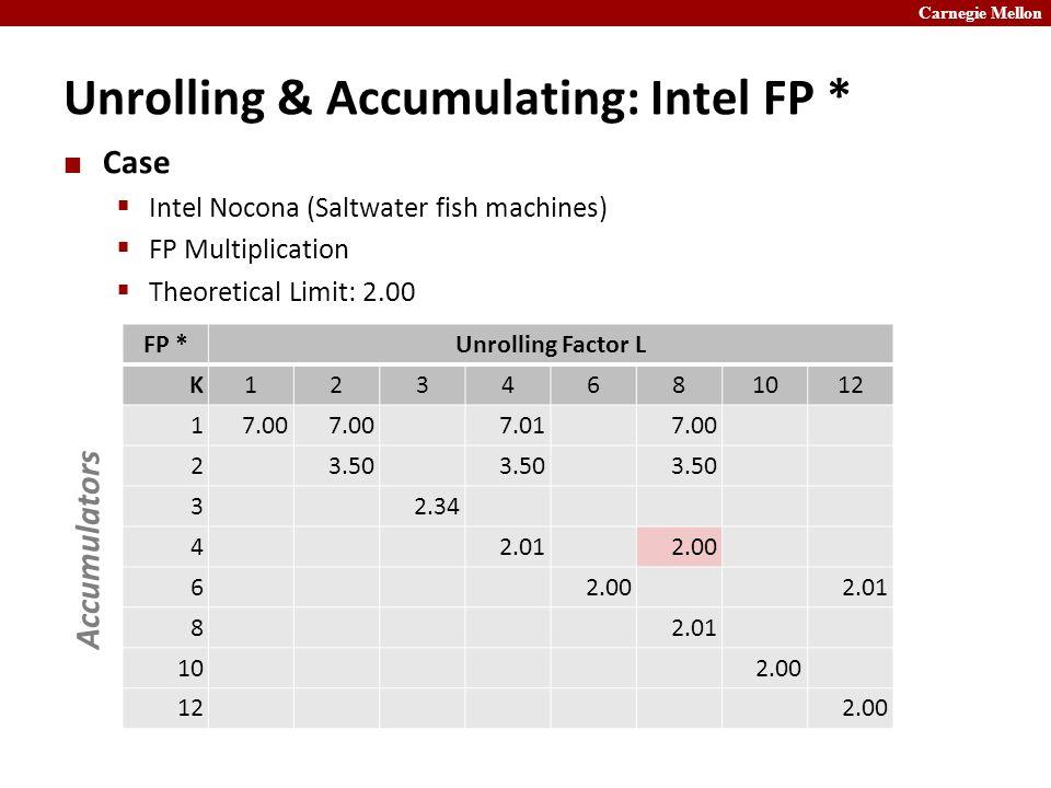 Carnegie Mellon Unrolling & Accumulating: Intel FP * Case  Intel Nocona (Saltwater fish machines)  FP Multiplication  Theoretical Limit: 2.00 FP *Unrolling Factor L K1234681012 17.00 7.017.00 23.50 32.34 42.012.00 6 2.01 8 102.00 122.00 Accumulators