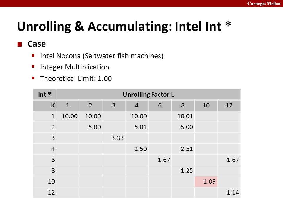 Carnegie Mellon Unrolling & Accumulating: Intel Int * Case  Intel Nocona (Saltwater fish machines)  Integer Multiplication  Theoretical Limit: 1.00 Int *Unrolling Factor L K1234681012 110.00 10.01 25.005.015.00 33.33 42.502.51 61.67 81.25 101.09 121.14