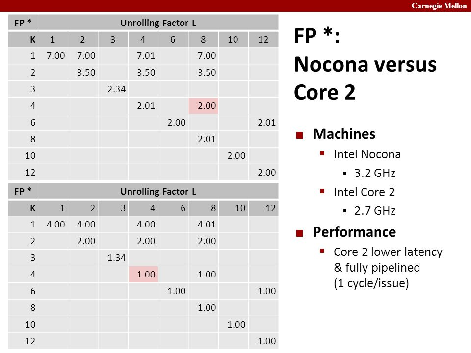 Carnegie Mellon FP *: Nocona versus Core 2 Machines  Intel Nocona  3.2 GHz  Intel Core 2  2.7 GHz Performance  Core 2 lower latency & fully pipelined (1 cycle/issue) FP *Unrolling Factor L K1234681012 14.00 4.01 22.00 31.34 41.00 6 8 101.00 121.00 FP *Unrolling Factor L K1234681012 17.00 7.017.00 23.50 32.34 42.012.00 6 2.01 8 102.00 122.00