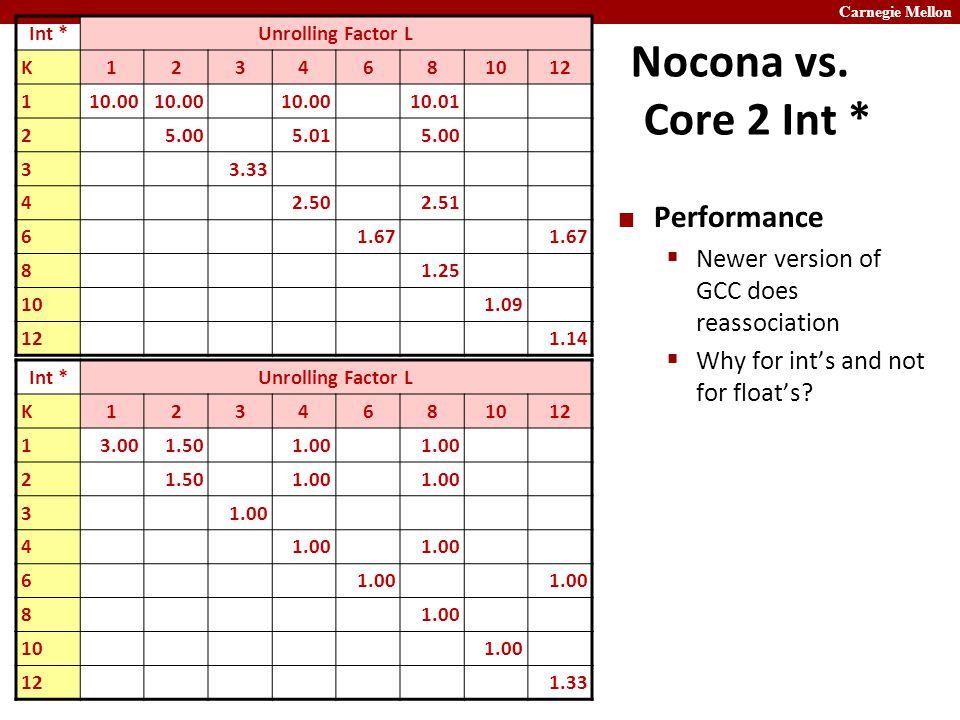 Carnegie Mellon Nocona vs.