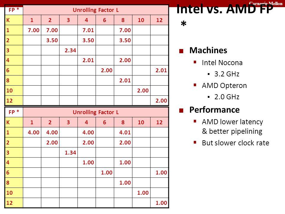 Carnegie Mellon Intel vs.