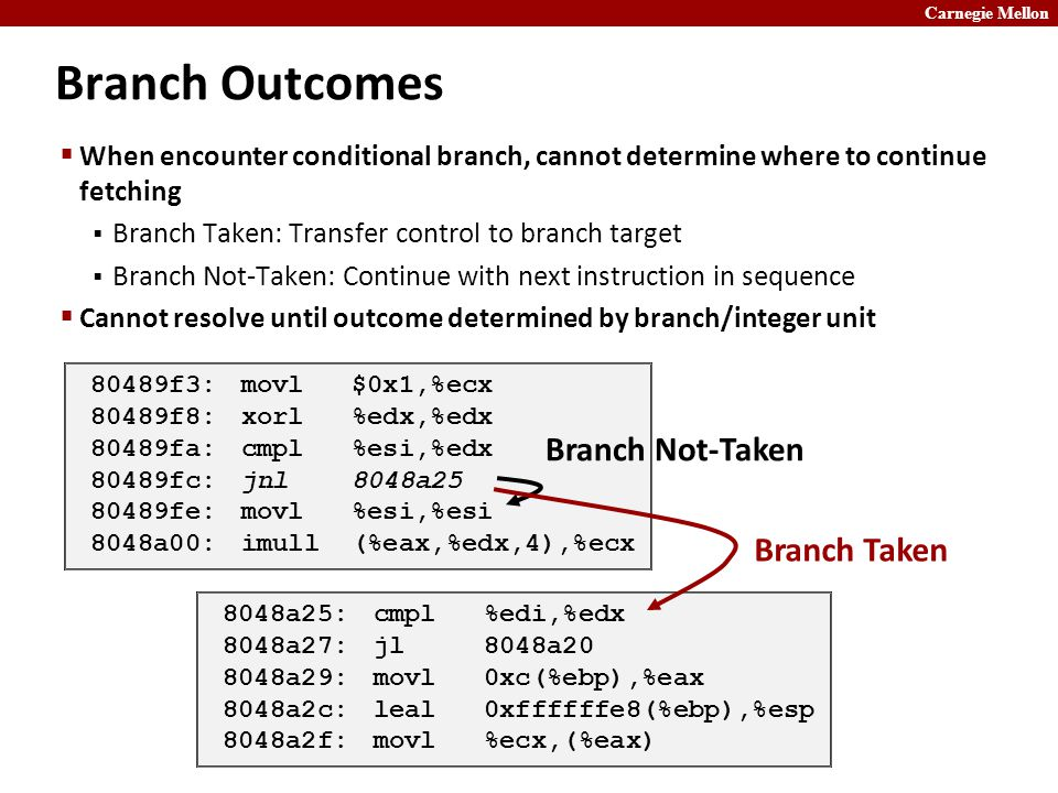 Carnegie Mellon Branch Outcomes  When encounter conditional branch, cannot determine where to continue fetching  Branch Taken: Transfer control to branch target  Branch Not-Taken: Continue with next instruction in sequence  Cannot resolve until outcome determined by branch/integer unit 80489f3:movl $0x1,%ecx 80489f8:xorl %edx,%edx 80489fa:cmpl %esi,%edx 80489fc:jnl 8048a25 80489fe:movl %esi,%esi 8048a00:imull (%eax,%edx,4),%ecx 8048a25:cmpl %edi,%edx 8048a27:jl 8048a20 8048a29:movl 0xc(%ebp),%eax 8048a2c:leal 0xffffffe8(%ebp),%esp 8048a2f:movl %ecx,(%eax) Branch Taken Branch Not-Taken