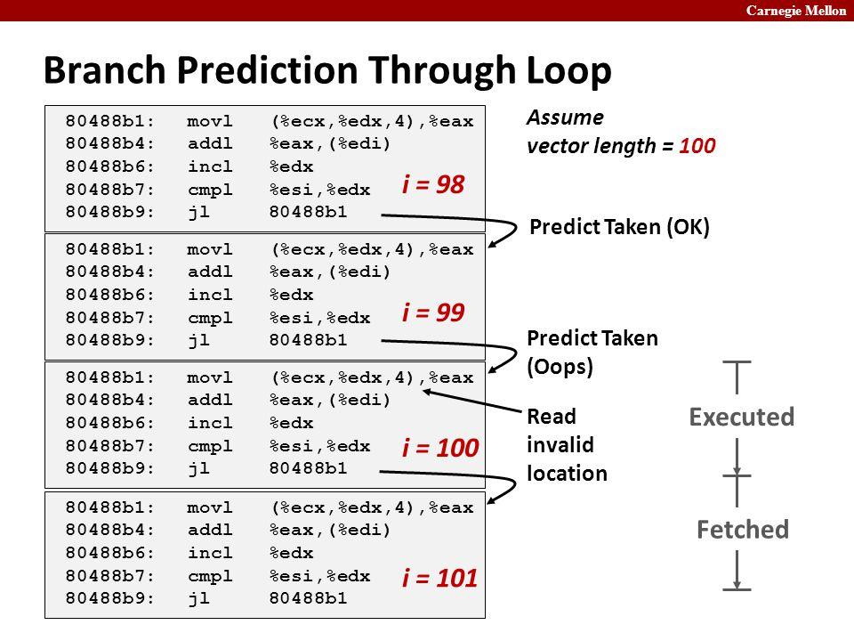 Carnegie Mellon Branch Prediction Through Loop 80488b1:movl (%ecx,%edx,4),%eax 80488b4:addl %eax,(%edi) 80488b6:incl %edx 80488b7:cmpl %esi,%edx 80488b9:jl 80488b1 80488b1:movl (%ecx,%edx,4),%eax 80488b4:addl %eax,(%edi) 80488b6:incl %edx 80488b7:cmpl %esi,%edx 80488b9:jl 80488b1 80488b1:movl (%ecx,%edx,4),%eax 80488b4:addl %eax,(%edi) 80488b6:incl %edx 80488b7:cmpl %esi,%edx 80488b9:jl 80488b1 i = 98 i = 99 i = 100 Predict Taken (OK) Predict Taken (Oops) 80488b1:movl (%ecx,%edx,4),%eax 80488b4:addl %eax,(%edi) 80488b6:incl %edx 80488b7:cmpl %esi,%edx 80488b9:jl 80488b1 i = 101 Assume vector length = 100 Read invalid location Executed Fetched