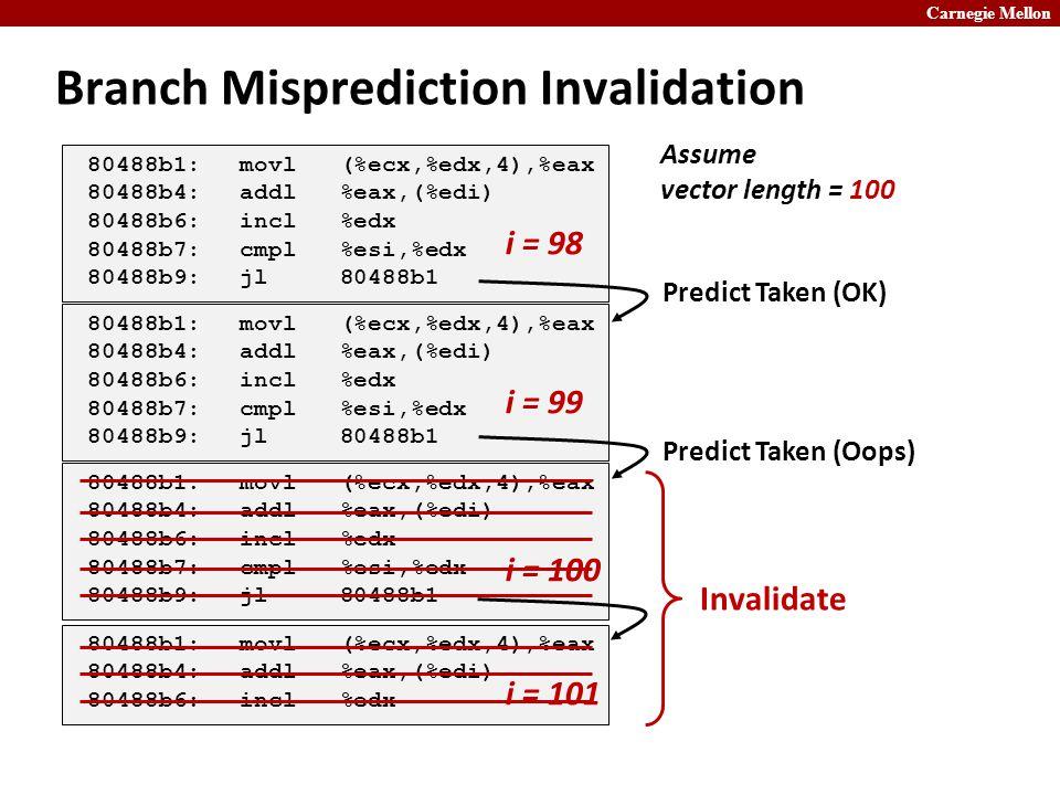 Carnegie Mellon Branch Misprediction Invalidation 80488b1:movl (%ecx,%edx,4),%eax 80488b4:addl %eax,(%edi) 80488b6:incl %edx 80488b7:cmpl %esi,%edx 80488b9:jl 80488b1 80488b1:movl (%ecx,%edx,4),%eax 80488b4:addl %eax,(%edi) 80488b6:incl %edx 80488b7:cmpl %esi,%edx 80488b9:jl 80488b1 80488b1:movl (%ecx,%edx,4),%eax 80488b4:addl %eax,(%edi) 80488b6:incl %edx 80488b7:cmpl %esi,%edx 80488b9:jl 80488b1 i = 98 i = 99 i = 100 Predict Taken (OK) Predict Taken (Oops) 80488b1:movl (%ecx,%edx,4),%eax 80488b4:addl %eax,(%edi) 80488b6:incl %edx i = 101 Invalidate Assume vector length = 100