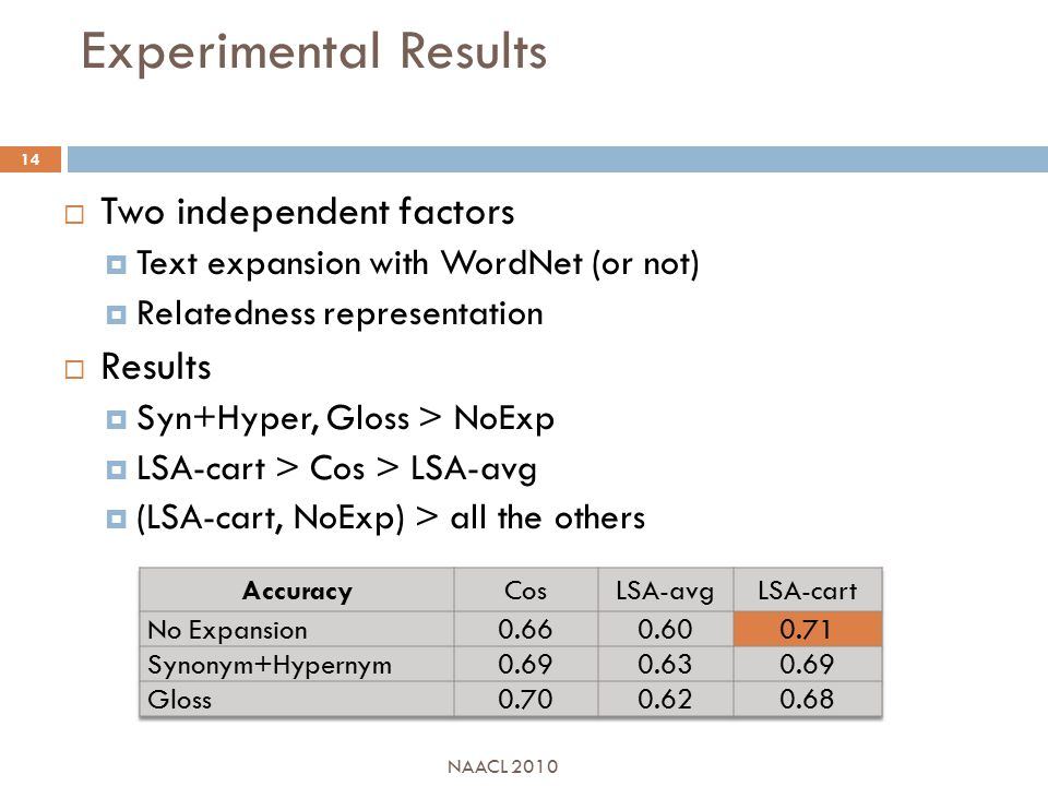 Experimental Results  Two independent factors  Text expansion with WordNet (or not)  Relatedness representation  Results  Syn+Hyper, Gloss > NoExp  LSA-cart > Cos > LSA-avg  (LSA-cart, NoExp) > all the others NAACL 2010 14