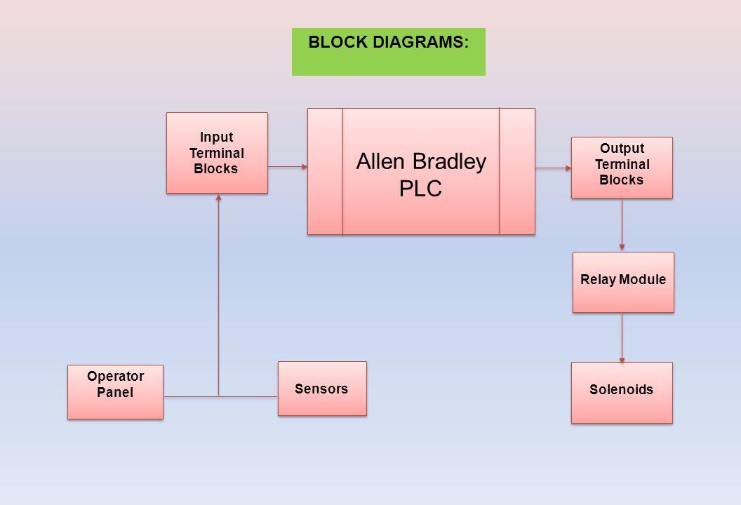 Allen Bradley PLC Allen Bradley PLC Relay Module Output Terminal Blocks Solenoids Sensors Operator Panel Input Terminal Blocks BLOCK DIAGRAMS: