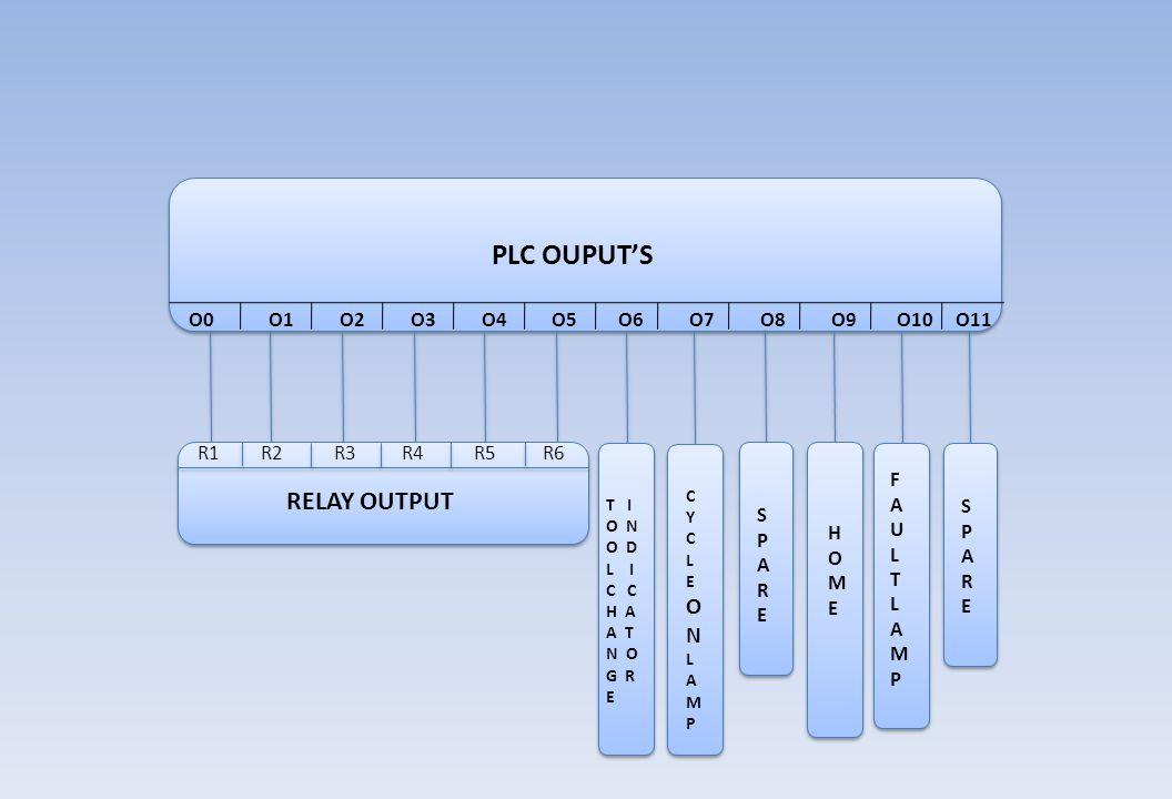 PLC OUPUT'S R1 R2 R3 R4 R5 R6 RELAY OUTPUT T I O N O D L I C H A A T N O G R E CYCLEONLAMPCYCLEONLAMP SPARESPARE SPARESPARE HOMEHOME FAULTLAMPFAULTLAM