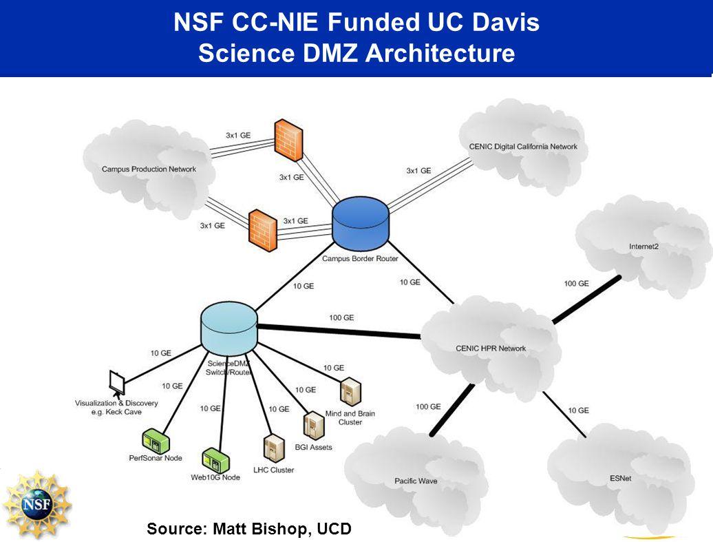 NSF CC-NIE Funded UC Davis Science DMZ Architecture Source: Matt Bishop, UCD