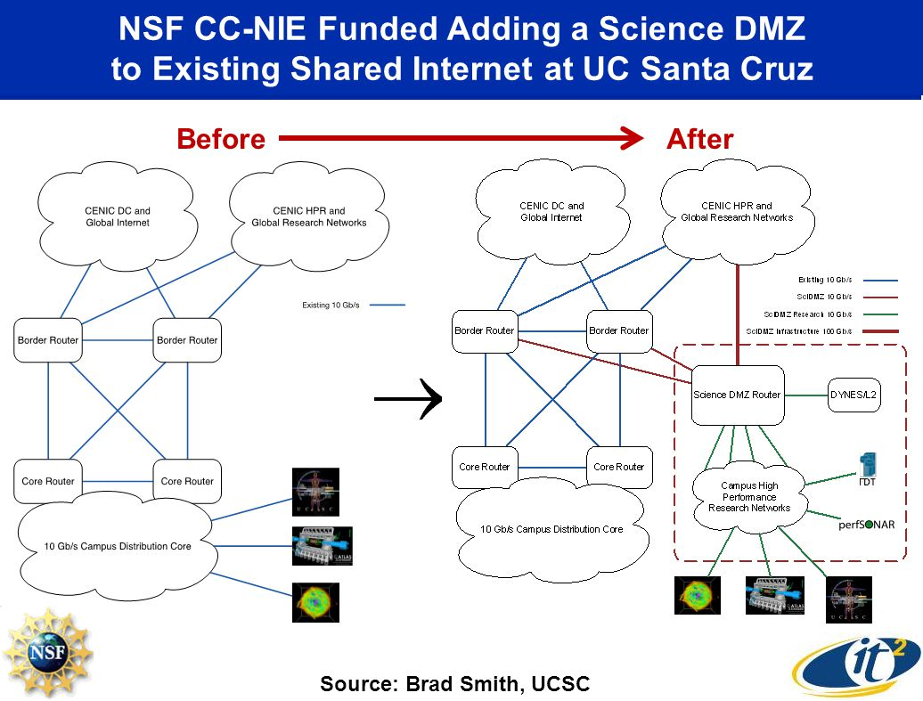 NSF CC-NIE Funded Adding a Science DMZ to Existing Shared Internet at UC Santa Cruz BeforeAfter Source: Brad Smith, UCSC