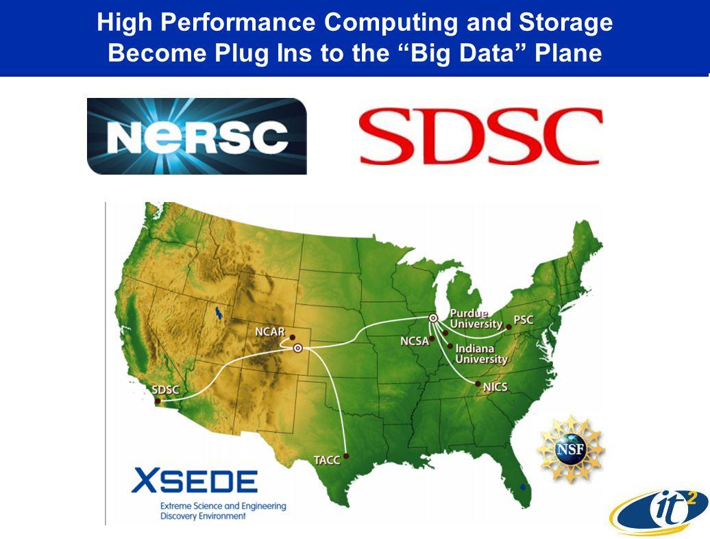 High Performance Computing and Storage Become Plug Ins to the Big Data Plane
