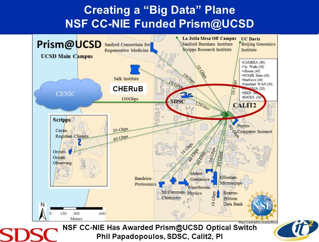 Creating a Big Data Plane NSF CC-NIE Funded Prism@UCSD NSF CC-NIE Has Awarded Prism@UCSD Optical Switch Phil Papadopoulos, SDSC, Calit2, PI CHERuB