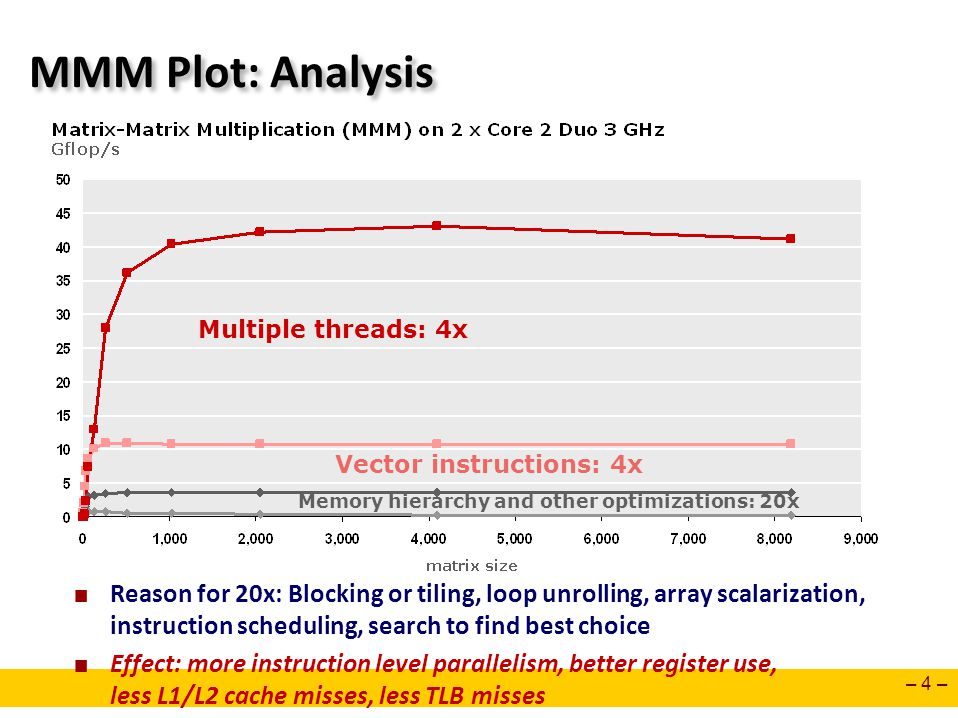 – 4 – MMM Plot: Analysis Memory hierarchy and other optimizations: 20x Vector instructions: 4x Multiple threads: 4x Reason for 20x: Blocking or tiling, loop unrolling, array scalarization, instruction scheduling, search to find best choice Effect: more instruction level parallelism, better register use, less L1/L2 cache misses, less TLB misses
