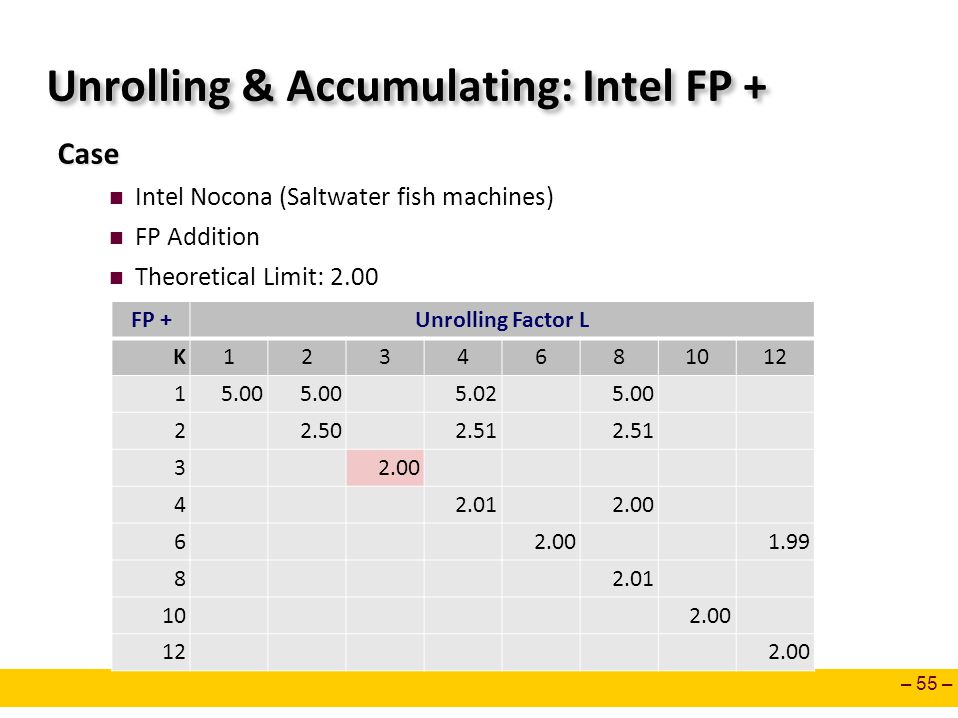 – 55 – Unrolling & Accumulating: Intel FP + Case Intel Nocona (Saltwater fish machines) FP Addition Theoretical Limit: 2.00 FP +Unrolling Factor L K1234681012 15.00 5.025.00 22.502.51 32.00 42.012.00 6 1.99 82.01 102.00 122.00
