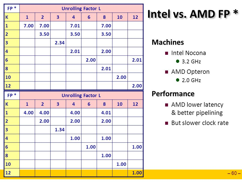 – 60 – Intel vs. AMD FP * Machines Intel Nocona 3.2 GHz AMD Opteron 2.0 GHzPerformance AMD lower latency & better pipelining But slower clock rate FP