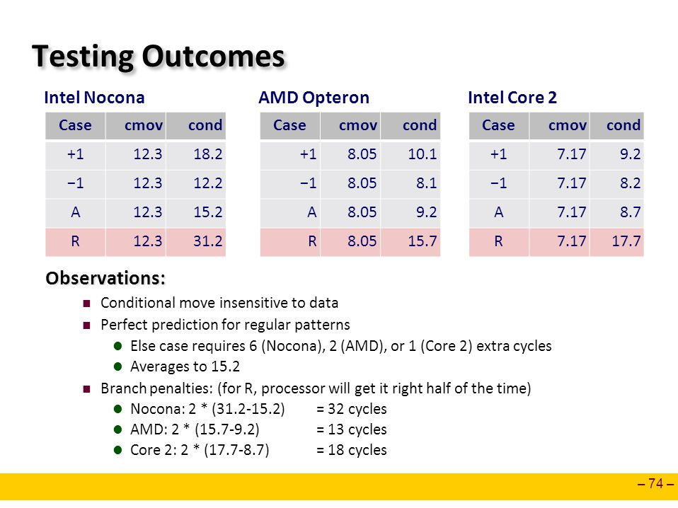– 74 – Testing Outcomes Observations: Conditional move insensitive to data Perfect prediction for regular patterns Else case requires 6 (Nocona), 2 (AMD), or 1 (Core 2) extra cycles Averages to 15.2 Branch penalties: (for R, processor will get it right half of the time) Nocona: 2 * ( ) = 32 cycles AMD: 2 * ( ) = 13 cycles Core 2: 2 * ( ) = 18 cycles Casecmovcond − A R Casecmovcond − A R Intel NoconaAMD Opteron Casecmovcond − A R Intel Core 2