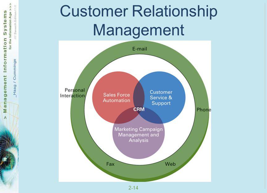 2-14 Customer Relationship Management