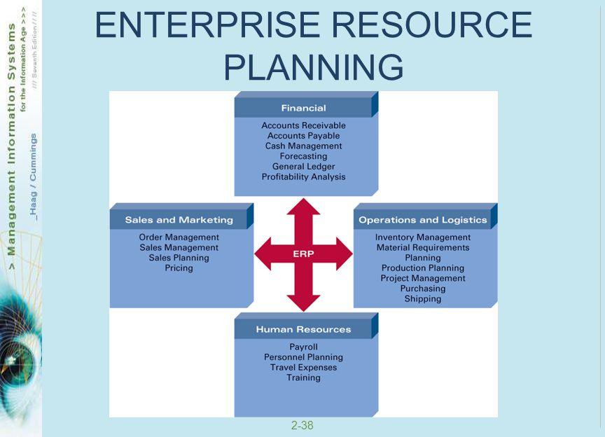 2-38 ENTERPRISE RESOURCE PLANNING