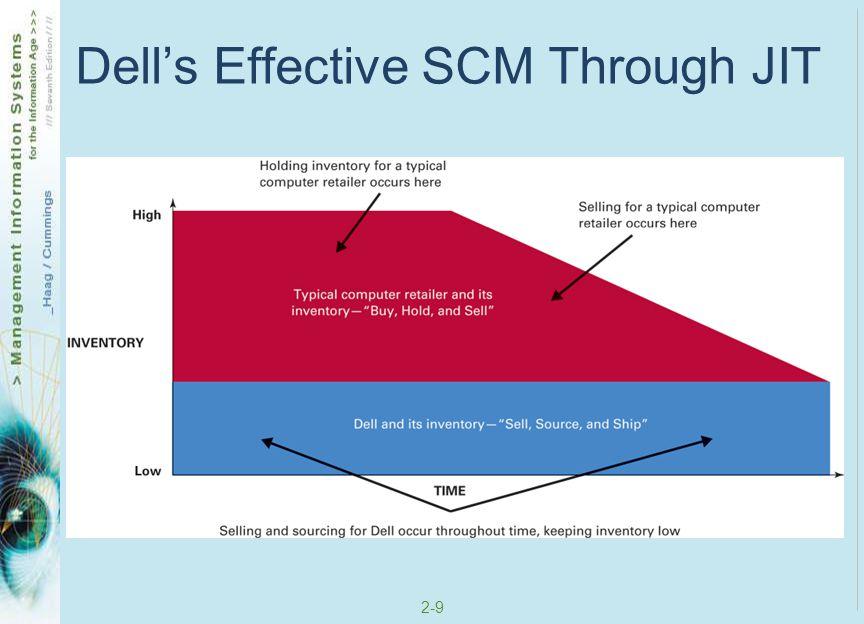 2-9 Dell's Effective SCM Through JIT