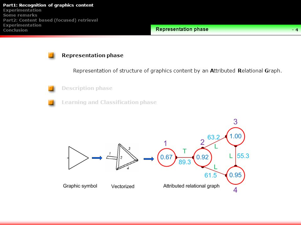 Part1: Recognition of graphics content Experimentation Some remarks Part2: Content based (focused) retrieval Experimentation Conclusion - 4 Representation phase Representation of structure of graphics content by an Attributed Relational Graph.