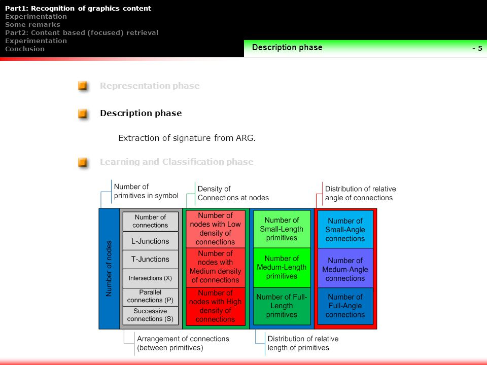 Part1: Recognition of graphics content Experimentation Some remarks Part2: Content based (focused) retrieval Experimentation Conclusion - 5 Description phase Representation phase Learning and Classification phase Description phase Extraction of signature from ARG.