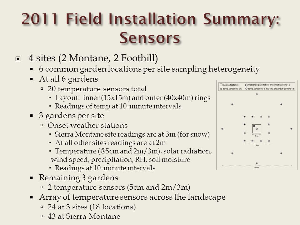  4 sites (2 Montane, 2 Foothill)  6 common garden locations per site sampling heterogeneity  At all 6 gardens  20 temperature sensors total  Layout: inner (15x15m) and outer (40x40m) rings  Readings of temp at 10-minute intervals  3 gardens per site  Onset weather stations  Sierra Montane site readings are at 3m (for snow)  At all other sites readings are at 2m  Temperature (@5cm and 2m/3m), solar radiation, wind speed, precipitation, RH, soil moisture  Readings at 10-minute intervals  Remaining 3 gardens  2 temperature sensors (5cm and 2m/3m)  Array of temperature sensors across the landscape  24 at 3 sites (18 locations)  43 at Sierra Montane