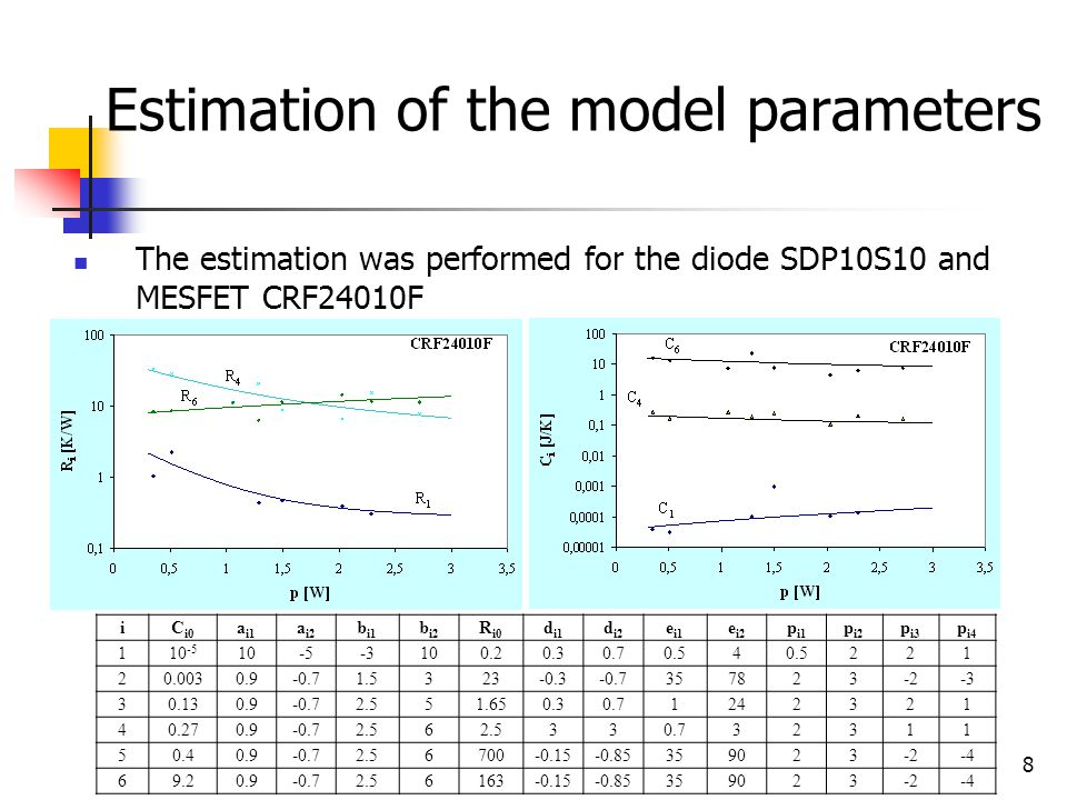 8 Estimation of the model parameters The estimation was performed for the diode SDP10S10 and MESFET CRF24010F iC i0 a i1 a i2 b i1 b i2 R i0 d i1 d i2 e i1 e i2 p i1 p i2 p i3 p i4 110 -5 10-5-3100.20.30.70.54 221 20.0030.9-0.71.5323-0.3-0.7357823-2-3 30.130.9-0.72.551.650.30.71242321 40.270.9-0.72.56 330.732311 50.40.9-0.72.56700-0.15-0.85359023-2-4 69.20.9-0.72.56163-0.15-0.85359023-2-4