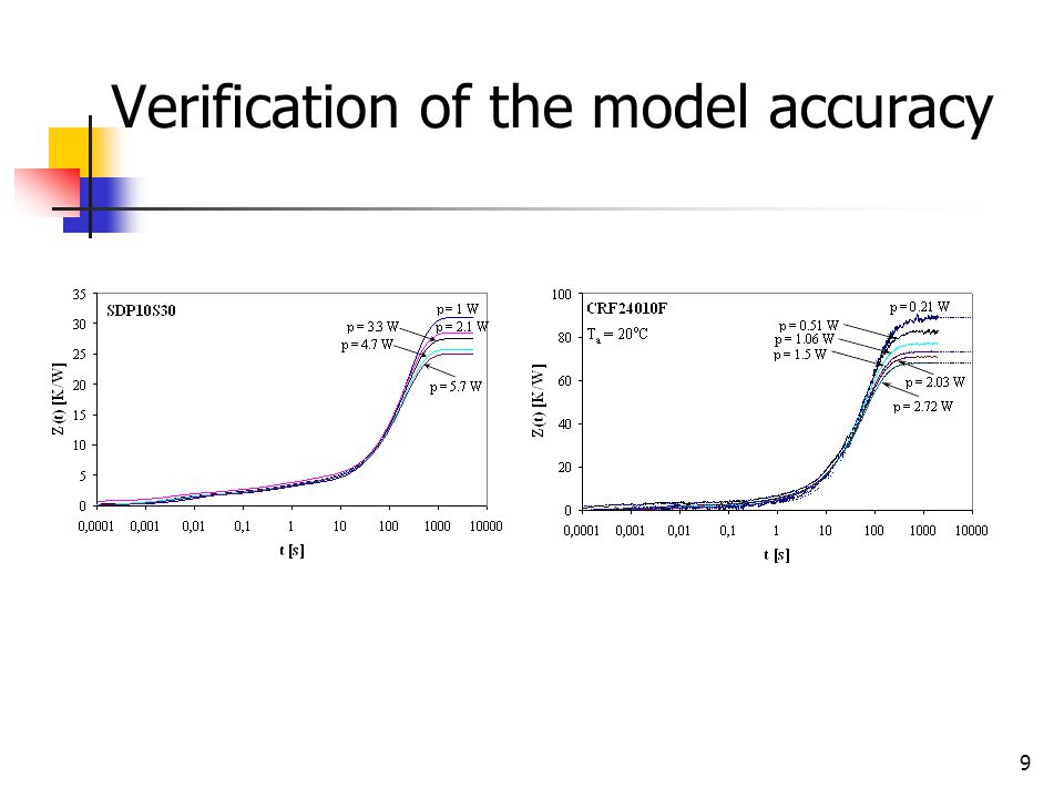 9 Verification of the model accuracy