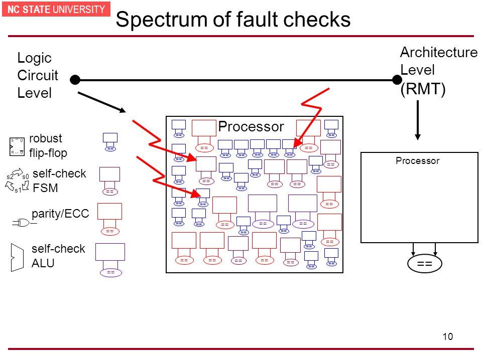 NC STATE UNIVERSITY 10 Spectrum of fault checks (RMT) Architecture Level Processor == Processor parity/ECC self-check FSM == robust flip-flop == self-check ALU == Logic Circuit Level