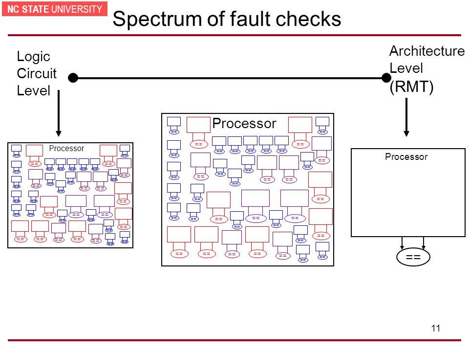 NC STATE UNIVERSITY 11 Spectrum of fault checks (RMT) Architecture Level == Processor Logic Circuit Level Processor == Processor