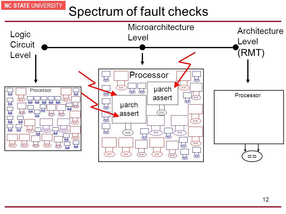 NC STATE UNIVERSITY 12 Spectrum of fault checks (RMT) Architecture Level == Processor Logic Circuit Level Processor == Microarchitecture Level == Processor μarch assert == μarch assert ==