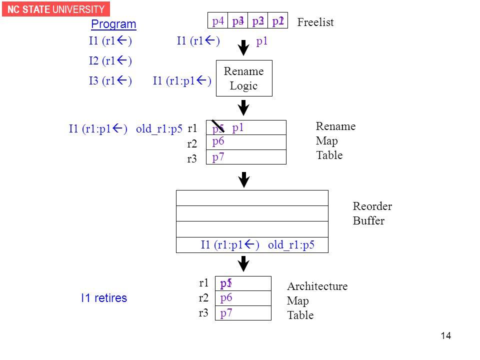 NC STATE UNIVERSITY 14 p1 Rename Logic p2p3p4 Reorder Buffer r1 r2 r3 Architecture Map Table I1 (r1  ) Freelist I1 (r1:p1  ) old_r1:p5 Program I2 (r1  ) I3 (r1  ) I1 (r1  ) p1 I1 (r1:p1  ) I1 (r1:p1  ) old_r1:p5 p1 p5 p6 p7 p5 p6 p7 r1 r2 r3 Rename Map Table p1 I1 retires p2p3p4