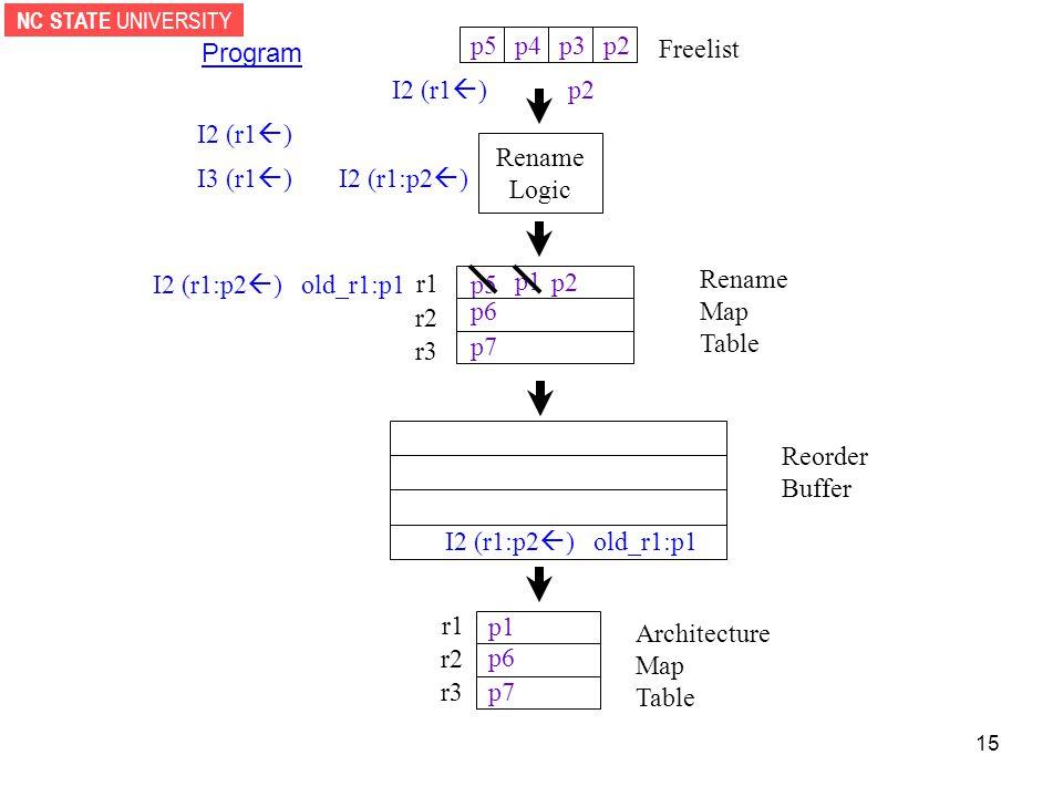 NC STATE UNIVERSITY 15 Rename Logic p2p3p4 Reorder Buffer r1 r2 r3 Architecture Map Table Freelist Program I2 (r1  ) I3 (r1  ) I2 (r1  ) I2 (r1:p2  ) I2 (r1:p2  ) old_r1:p1 p1 p5 p6 p7 p6 p7 p2 I2 (r1:p2  ) old_r1:p1 r1 r2 r3 Rename Map Table p5 p1
