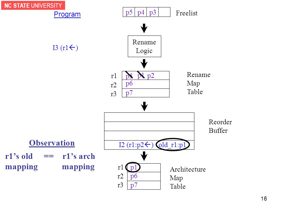 NC STATE UNIVERSITY 16 Rename Logic Reorder Buffer r1 r2 r3 Architecture Map Table Freelist Program I3 (r1  ) p1 p5 p6 p7 p1 p6 p7 p2 I2 (r1:p2  ) old_r1:p1 Observation r1's old == r1's arch mapping Rename Map Table r1 r2 r3 p3p4p5