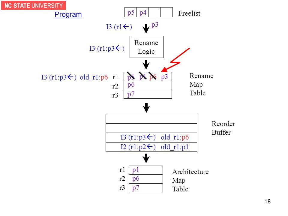 NC STATE UNIVERSITY 18 Rename Logic Reorder Buffer r1 r2 r3 Architecture Map Table Freelist Program I3 (r1  ) p1 p6 p7 I2 (r1:p2  ) old_r1:p1 p3 r1 r2 r3 Rename Map Table p1 p5 p6 p7 p6 I3 (r1:p3  ) I3 (r1:p3  ) old_r1:p6 p3 I3 (r1:p3  ) old_r1:p6 p4p5