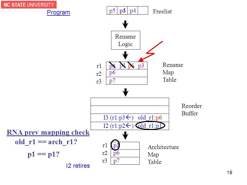 NC STATE UNIVERSITY 19 Rename Logic Reorder Buffer r1 r2 r3 Architecture Map Table Freelist Program p1 p6 p7 I2 (r1:p2  ) old_r1:p1 RNA prev mapping check old_r1 == arch_r1.