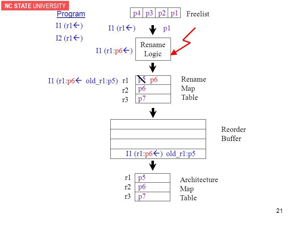 NC STATE UNIVERSITY 21 p1p2p3 Rename Logic p4 Reorder Buffer r1 r2 r3 Architecture Map Table Freelist r1 r2 r3 Rename Map Table Program I1 (r1  ) I2 (r1  ) I1 (r1  ) p1 I1 (r1:p6  ) I1 (r1:p6  old_r1:p5) p6 p7 p5 p6 p7 p5 p6 I1 (r1:p6  ) old_r1:p5