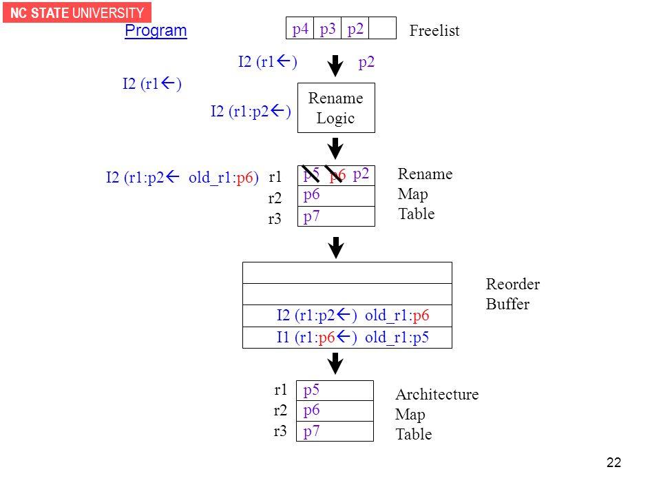 NC STATE UNIVERSITY 22 p2p3 Rename Logic p4 Reorder Buffer r1 r2 r3 Architecture Map Table Freelist r1 r2 r3 Rename Map Table Program I2 (r1  ) p2 I2 (r1:p2  ) I2 (r1:p2  old_r1:p6) p6 p7 p5 p6 p7 p5 p6 I1 (r1:p6  ) old_r1:p5 p2 I2 (r1:p2  ) old_r1:p6