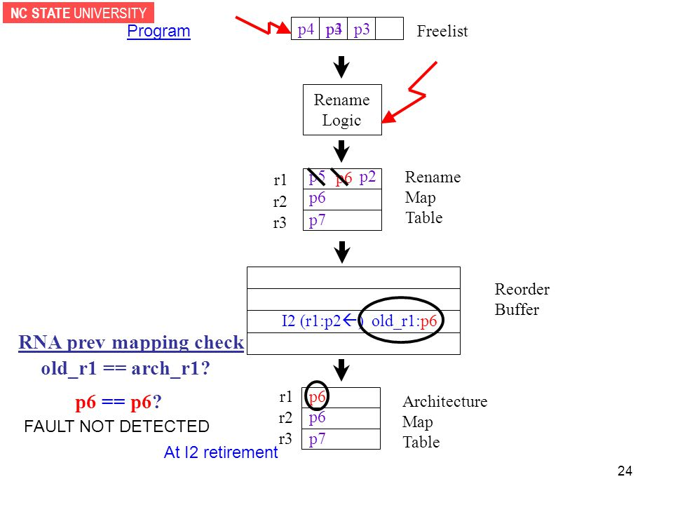 NC STATE UNIVERSITY 24 Rename Logic p3p4 Reorder Buffer r1 r2 r3 Architecture Map Table Freelist r1 r2 r3 Rename Map Table Program p6 p7 p6 p7 p5 p6 p2 I2 (r1:p2  ) old_r1:p6 p3p4 At I2 retirement p6 RNA prev mapping check old_r1 == arch_r1.