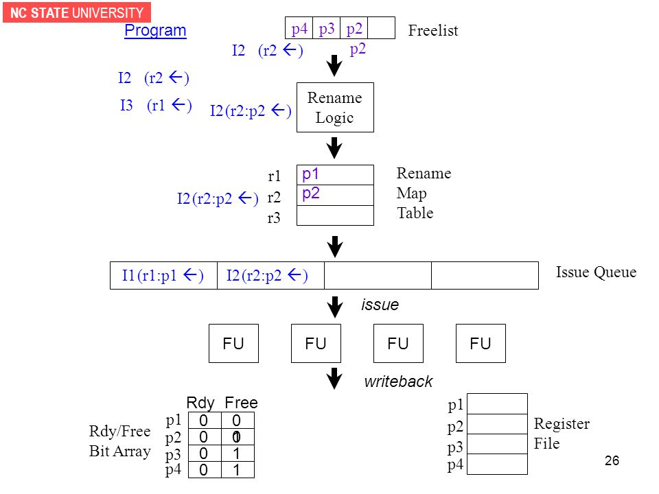 NC STATE UNIVERSITY 26 p2 Rename Logic p3p4 Rdy/Free Bit Array Register File r1 r2 r3 Rename Map Table p2 I2 (r2  ) FU p1 p2 p3 p4 RdyFree p1 p2 p3 p4 Issue Queue issue writeback 1 1 10 0 0 0 0 I3 (r1  ) Program I2 (r2  ) p2 I2 (r2:p2  ) I2 (r2:p2  ) I1 (r1:p1  ) I2 (r2:p2  ) p1 0 Freelist