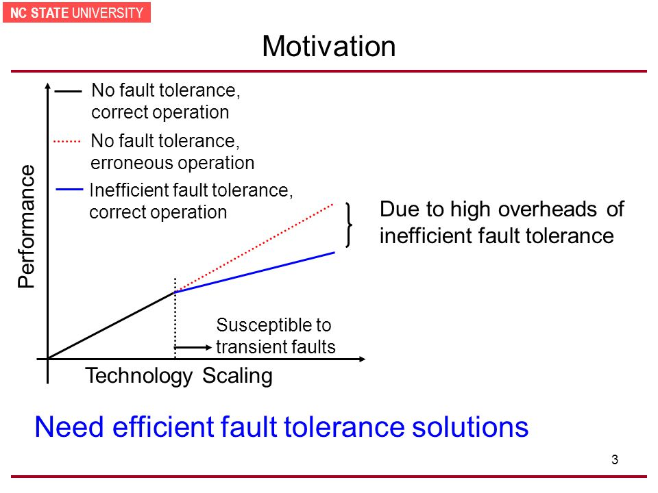 NC STATE UNIVERSITY 3 Motivation Need efficient fault tolerance solutions Technology Scaling Performance No fault tolerance, erroneous operation Susceptible to transient faults Inefficient fault tolerance, correct operation No fault tolerance, correct operation Due to high overheads of inefficient fault tolerance