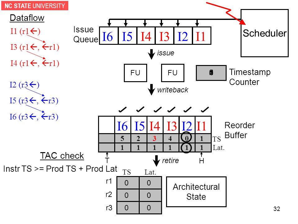 NC STATE UNIVERSITY 32 Scheduler FU H T I1 (r1  ) I3 (r1 ,  r1) I4 (r1 ,  r1) I2 (r3  ) I5 (r3 ,  r3) I6 (r3 ,  r3) I1I2I3I4I5I6 issue writeback Dataflow r1 r2 r3 Reorder Buffer Issue Queue retire I1I2I3I4I5I6 Timestamp Counter 1 014 3 25 111 1 11Lat.