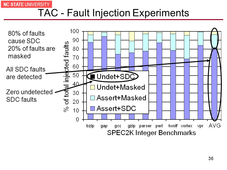 NC STATE UNIVERSITY 36 TAC - Fault Injection Experiments 80% of faults cause SDC 20% of faults are masked All SDC faults are detected Zero undetected SDC faults