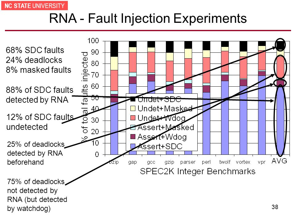NC STATE UNIVERSITY 38 RNA - Fault Injection Experiments 68% SDC faults 24% deadlocks 8% masked faults 88% of SDC faults detected by RNA 12% of SDC faults undetected 75% of deadlocks not detected by RNA (but detected by watchdog) 25% of deadlocks detected by RNA beforehand