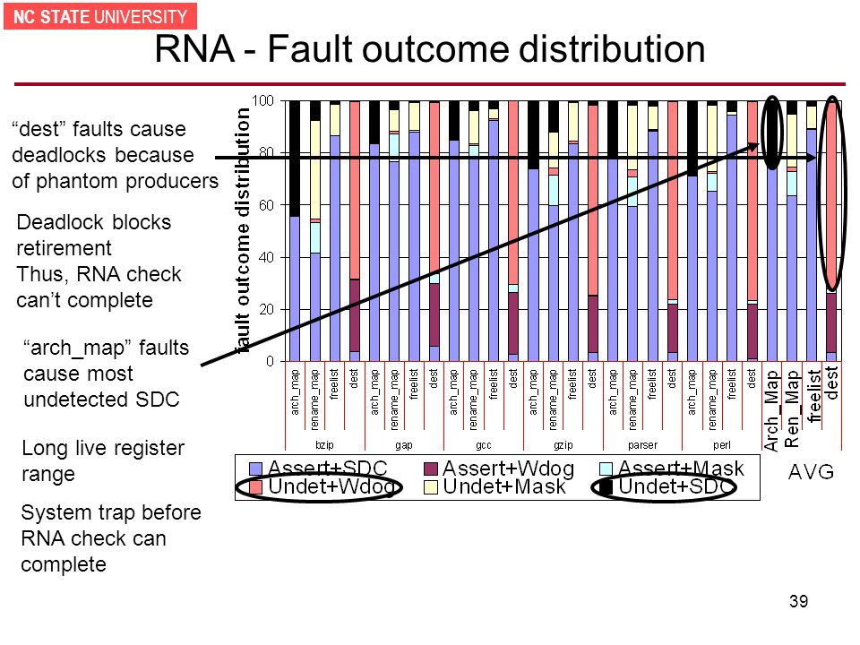 NC STATE UNIVERSITY 39 RNA - Fault outcome distribution dest faults cause deadlocks because of phantom producers Deadlock blocks retirement Thus, RNA check can't complete arch_map faults cause most undetected SDC Long live register range System trap before RNA check can complete