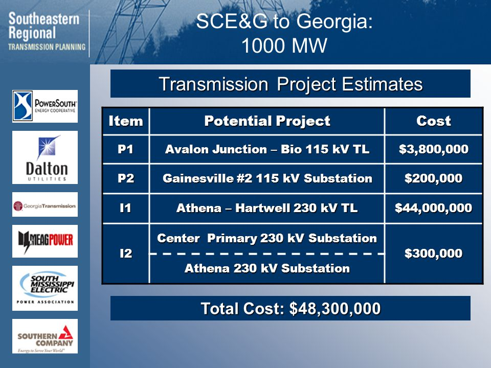 SCE&G to Georgia: 1000 MW Item Potential Project Cost P1 Avalon Junction – Bio 115 kV TL $3,800,000 P2 Gainesville #2 115 kV Substation $200,000 I1 Athena – Hartwell 230 kV TL $44,000,000 I2 Center Primary 230 kV Substation $300,000 Athena 230 kV Substation Total Cost: $48,300,000 Transmission Project Estimates